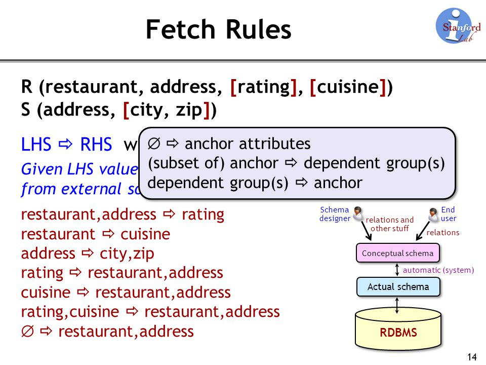 Fetch Rules R (restaurant, address, [rating], [cuisine])